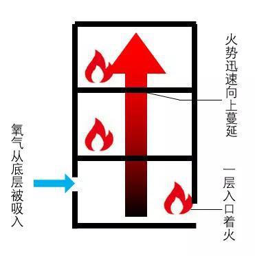 楼房火灾发展示意图(作者自制)
