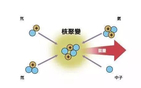 核聚变原理(图片来源:http://pic.baike.soso.com/p/20140610/20140610164054-835258347.jpg)