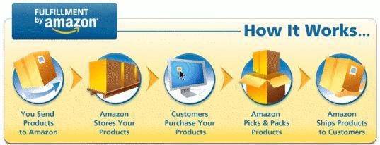 大多数中国卖家选择的亚马逊 FBA 服务,卖家的仓储、物流等都由亚马逊承担
