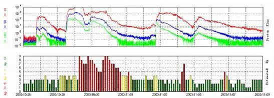 ▲ 万圣节太阳风暴期间的高能粒子环境与地磁环境