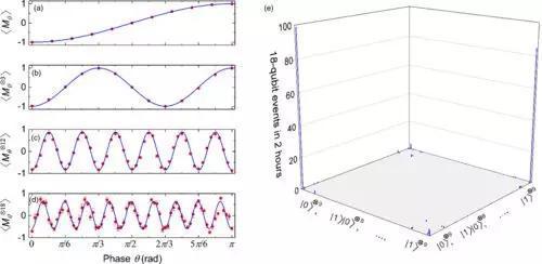 图2:18量子比特GHZ纠缠的实验数据。