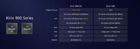 麒麟990系列芯片