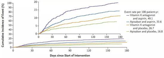 ▲氯吡格雷联用阿哌沙班的出血风险最低(绿线),小图为y轴放大后的相同数据(图片来源:参考资料[3])