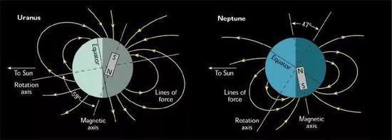 天王星與海王星的磁場(圖片來源:科羅拉多大學)