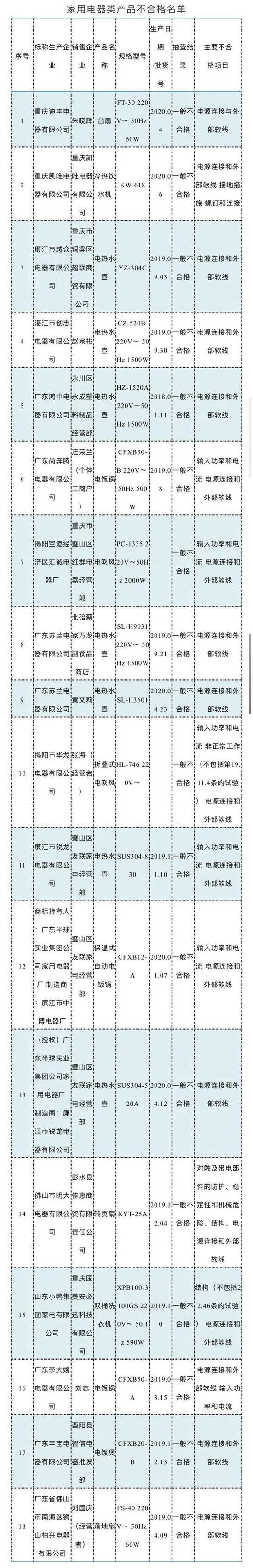 重庆市18批次家电抽查不合格