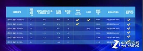 Intel第九代酷睿家族型号信息