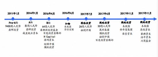 (链家历年来融资详情 资料来自《贝壳找房专项股权基金》)