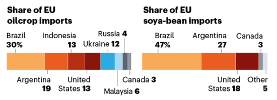 欧盟从各个国家进口油料作物(左)和豆类(右)的比例,其中油料作物主要来自巴西(30%)、阿根廷(19%)、印度尼西亚(13%)、美国(13%)和乌克兰(12%);豆类主要来自巴西(47%),阿根廷(27%)和美国(18%)。图片来源:同上