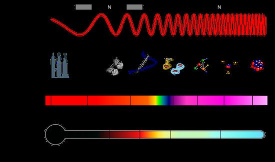 电磁波谱 |图源:维基百科