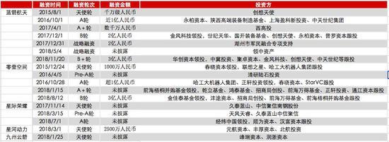 现在几家民营火箭公司片面融资情况   数据来源:CV Source