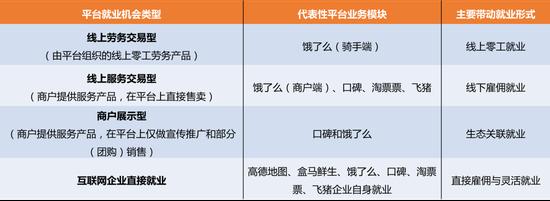 来源:中国人民大学劳动人事学院《阿里巴巴服务新消费平台带动就业机会测算研究报告》