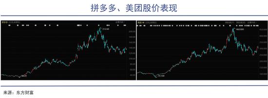 拼多多、美团股价表现(2020年至今)