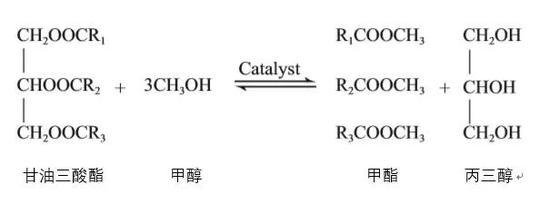 典型酯交换反应示意图