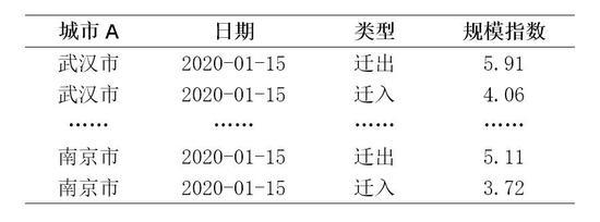 ▲表2百度迁徙人流规模指数数据结构表