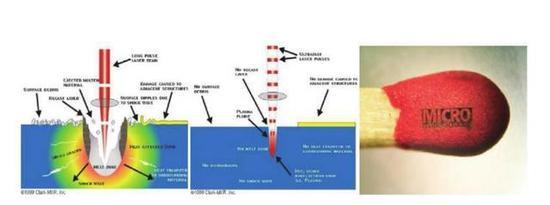 图7 超强超短激光在火柴头上雕刻,来源:公有领域