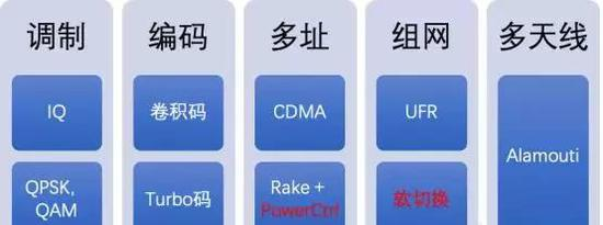 WCDMA核心技术