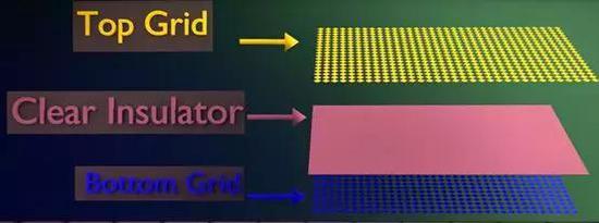 图|电容感应技术触控屏结构 来源:How do touchscreens work