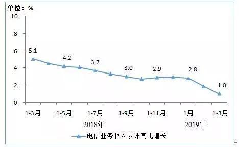 一季度电信业务收入3323亿元 三家IPTV用户达2.72亿