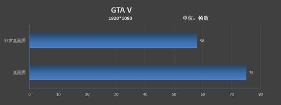 在高画质下,游戏显存占用为2205MB,测得的帧率为78FPS。