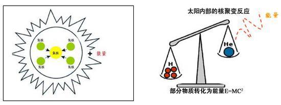 图2 太阳核心区的核聚变反应