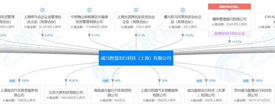 威马智慧出行科技(上海)有限公司旗下包含多家汽车租赁公司 来源:天眼查