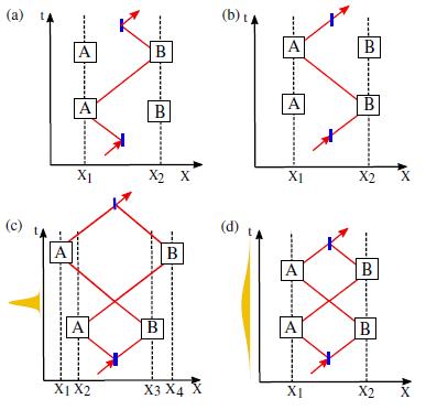 光量子交换器中的操作 图片来历:论文