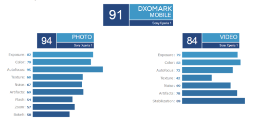 索尼新機Xperia 1的拍照只得了91分 結果非常不理想