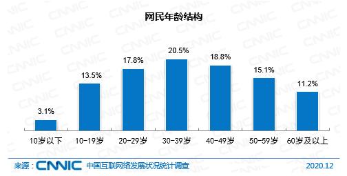 图源:中国互联网络信息中心