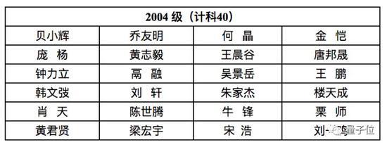 首屆清華姚班錄取名單