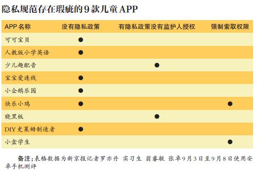 实测30款儿童App:9款存隐私规范瑕疵