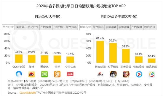 娱乐资讯_QM报告:春节期间社交及新闻资讯App用户增长最快|社交|新闻资讯 ...
