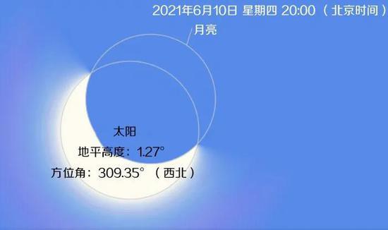 北京时间2021年6月10日20:00,漠河市日食达到食甚。方位角309度(西北),地平高度1.27度Credit:timeanddate.com
