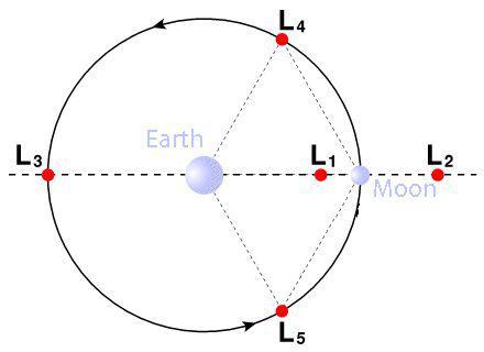 """图中的L2点即为地球-月球之间的5个引力均衡点之一,""""鹊桥""""正在那里运走,期待为""""嫦娥4号""""挑供通讯声援 来源:wiki"""