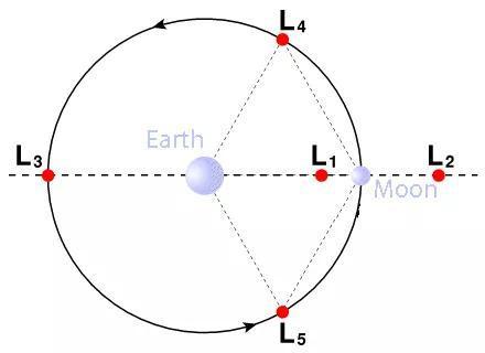 """求解万有引力方程得到的地球和月球的之间的5个拉格朗日点。""""鹊桥""""号中继星现在处于L2点,云云就能保证处于月球背面的探测器和地球之间的通讯了。"""