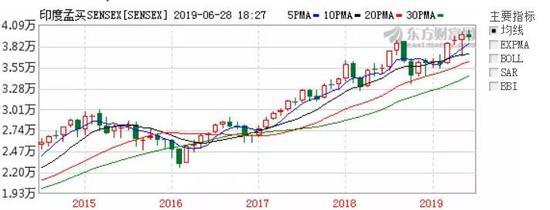 △ 孟买指数,连续多年保持高速上涨