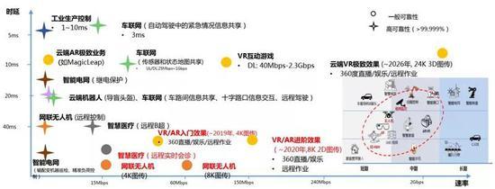 ▲中国移动基于时延与速率指标筛选出的5G应用场景示意图
