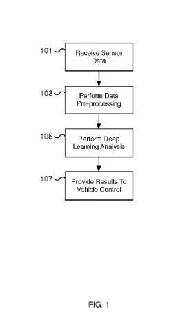 特斯拉公布自动驾驶数据管道和深度学习专利 可与Hardware 3计算机配合使用