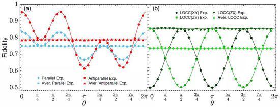 图2 量子定向的保真度的实验结果。(a)量子纠缠测量(b)可分测量