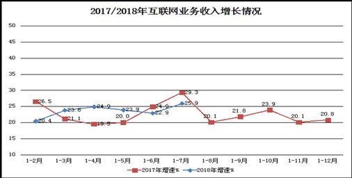 工信部:1-7月互联网企业收入4965亿元 沪京粤居前三