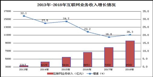 2018年全国互联网业务收入9562亿元 同比增长20.3%  广东居首
