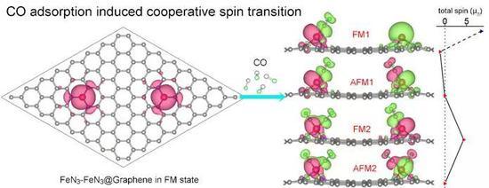 一氧化碳分子吸附导致石墨烯负载的近邻铁单原子催化剂之间发生协同电子自旋转折
