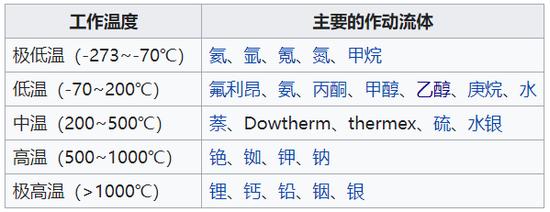 炎管内做事流体的做事温度周围。图片来源:Wikipedia