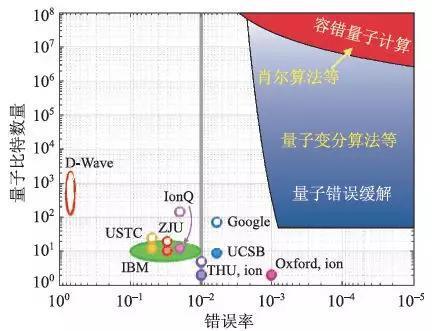 图5 量子计算系统参数。灰线对应错误率p=1%,为表面码的阈值。D-Wave 系统为模拟量子计算机,没有两量子比特门错误率。空心代表没有找到报道两量子比特门错误率测量实验结果的文献。作者注意到关于USTC量子门错误率的文献中提到,利用随机校准测量的其系统中单个两量子比特门的错误率一般低于1%[30]