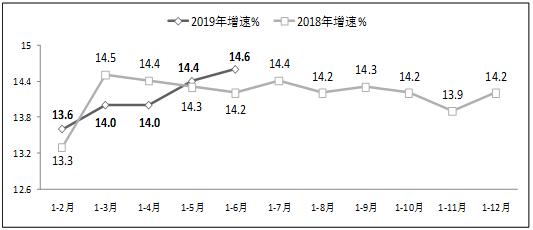圖82019年上半年副省級中心城市軟件業務收入增長情況