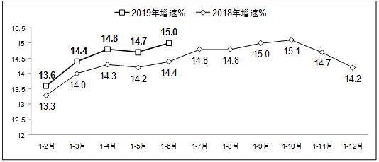 工信部:上半年软件业务收入3.28万亿元 同比增长15%