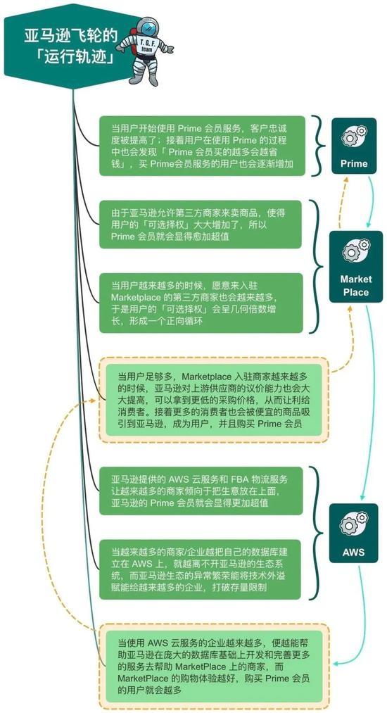 亚马逊的飞轮运行轨迹展示图 来源:T.G.F.原创 | 感谢 Zoe*π 供图