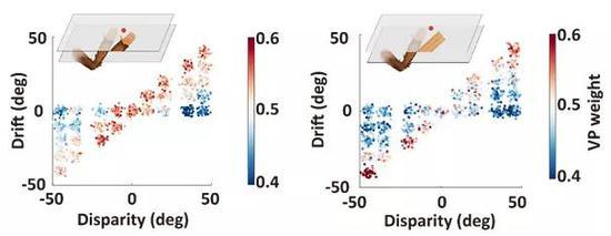 图4 前行动皮层群体神经元逆答模式