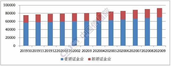 中国信通院:截至9月底全国增值电信业务经营许可企业共92674家