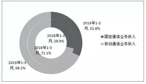 2019年一季度固定和移动业务收入占比情况