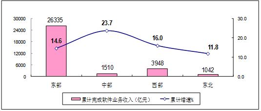 圖62019年上半年軟件業分地區收入增長情況